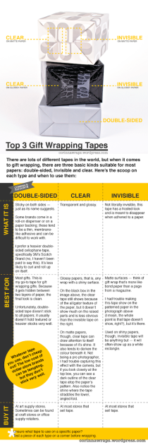 Top 3 Tapes for Gift Wrapping and When to Use Them